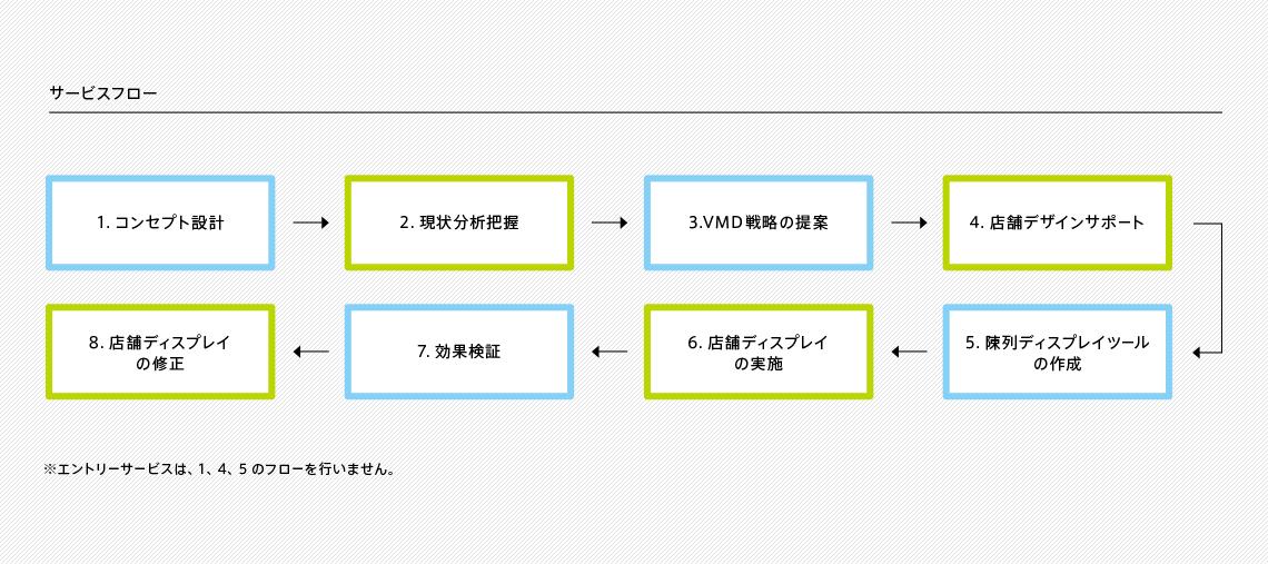 vmd_service_flow_pc